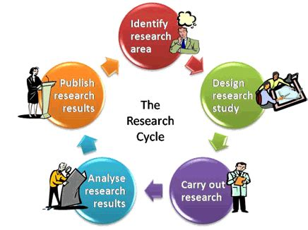Writing a research design proposal